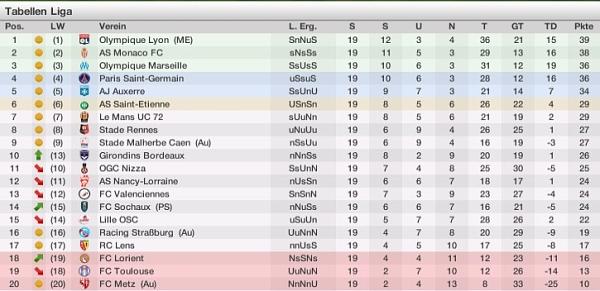 1 liga frankreich