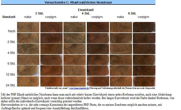 mit phf gegen graue haare fotos rezepte versuche