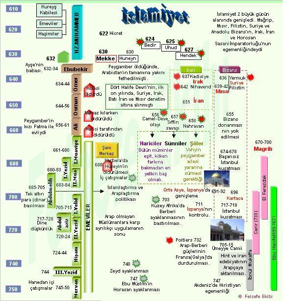 Tarih şeridi kategori 4 uenite islam tarihi ve uygarlığı ders