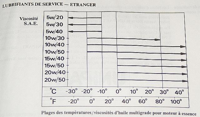 API Oil Ratings Chart