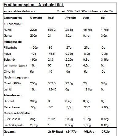 anabole diät ernährungsplan frau