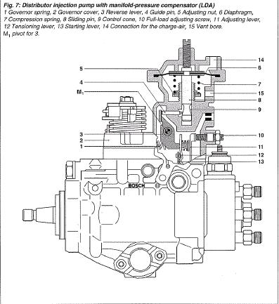 P7100 Injection Pump Adjustments on ford 7 3 diesel motor