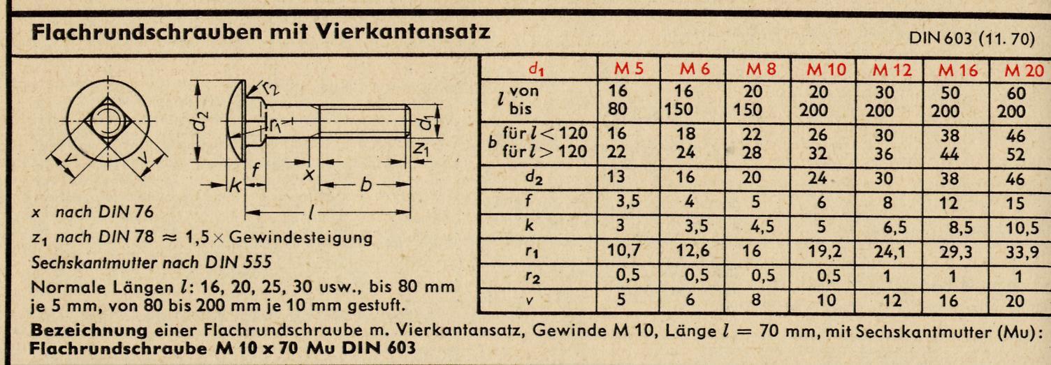 Wakelfreie modellbahnaufstellung modellbahnforum ch for Tabelle gewinde