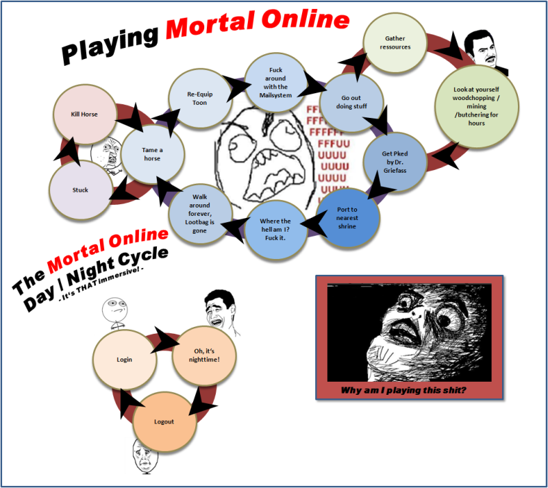 Mortal Gameplay