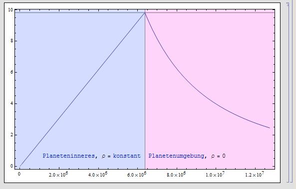 geschwindigkeit fallendes objekt berechnen