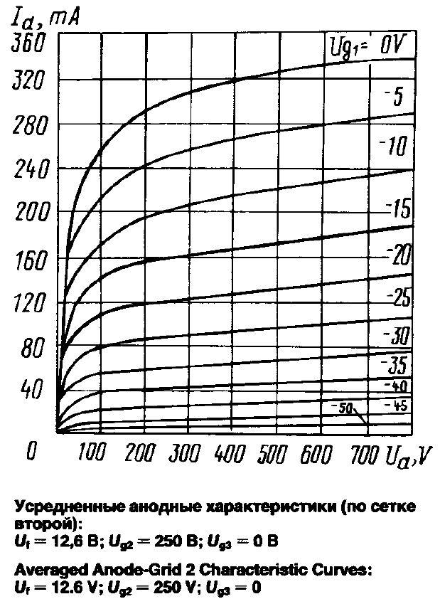 GU50 PP 40W - Röhrenverstärker Debugging, Röhrengeräte - HIFI-FORUM