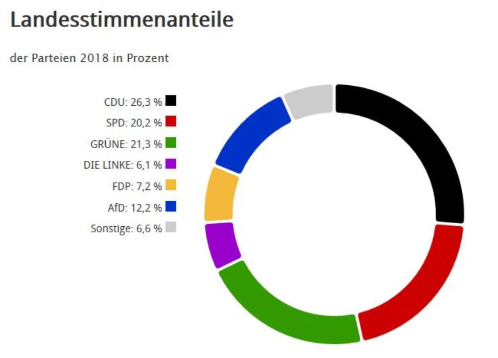 Ergebnis: Landtagswahl 2018