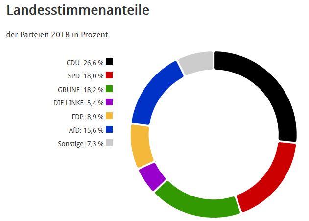 Ergebnis: Landtagswahl 2018 Babenhausen