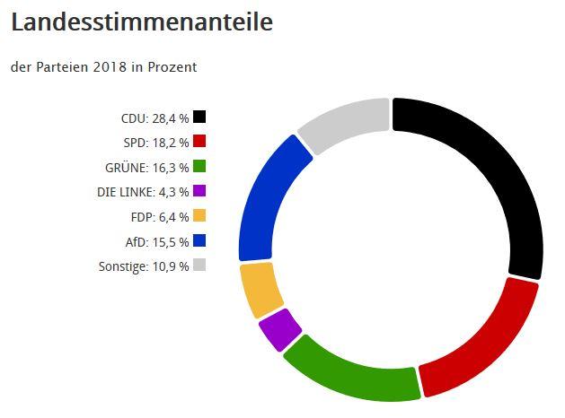 Ergebnis: Landtagswahl 2018 Schaafheim