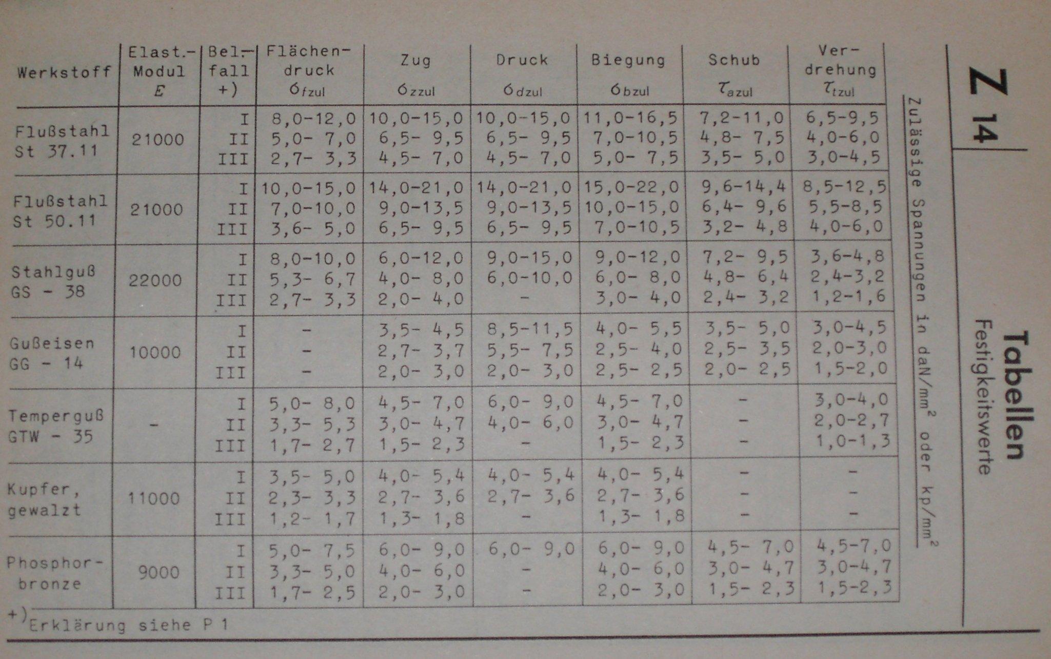 stahltraeger berechnen tabelle metallteile verbinden